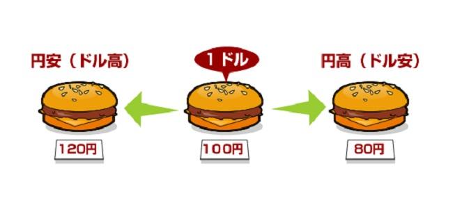 円安でも輸入で儲ける5つの方法